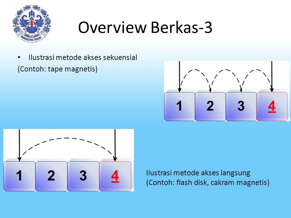 Overview Berkas-3 Ilustrasi metode akses sekuensial