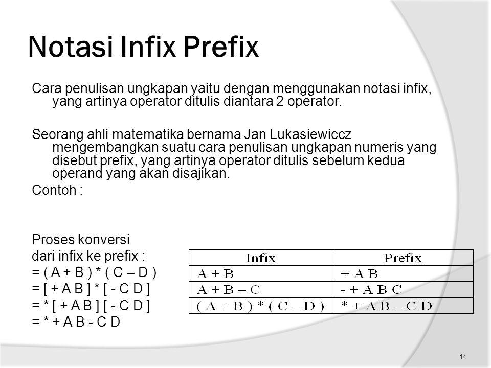 Notasi Infix Prefix Cara penulisan ungkapan yaitu dengan menggunakan notasi infix, yang artinya operator ditulis diantara 2 operator.