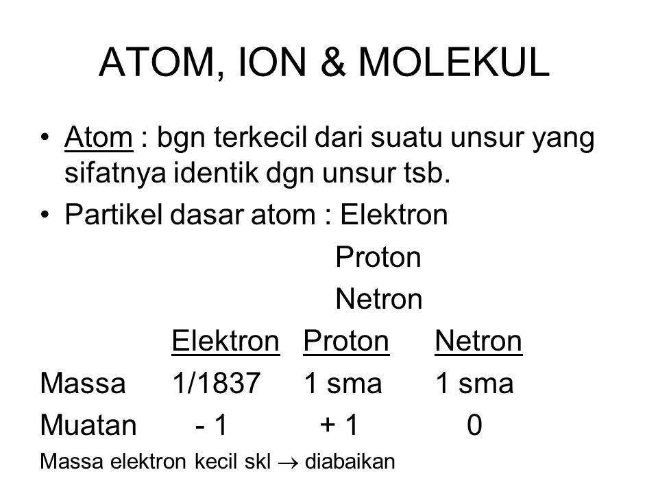 ATOM, ION & MOLEKUL Atom : bgn terkecil dari suatu unsur yang sifatnya identik dgn unsur tsb. Partikel dasar atom : Elektron.