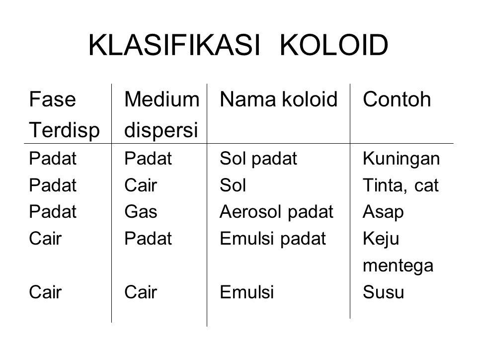 KLASIFIKASI KOLOID Fase Medium Nama koloid Contoh Terdisp dispersi