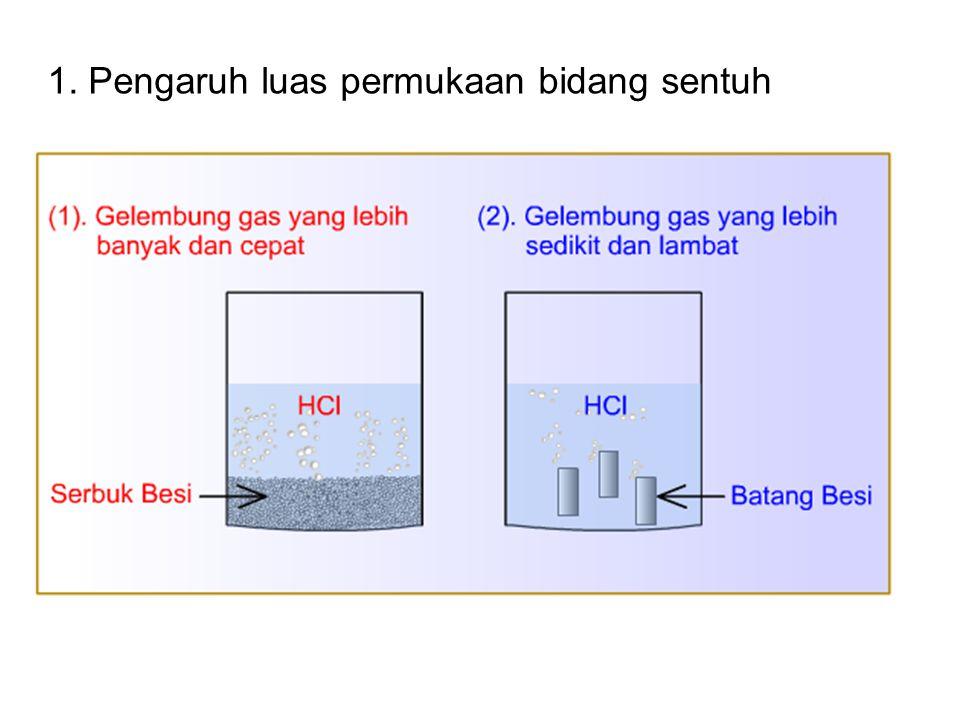 1. Pengaruh luas permukaan bidang sentuh