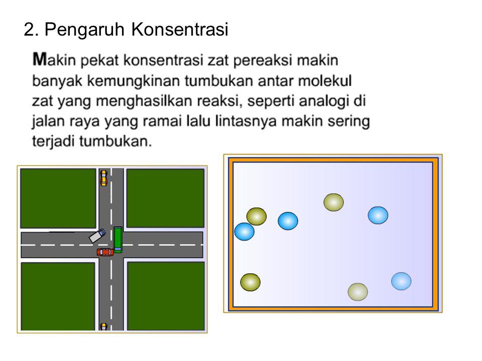2. Pengaruh Konsentrasi