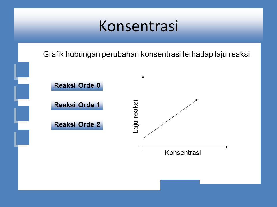 Konsentrasi Grafik hubungan perubahan konsentrasi terhadap laju reaksi