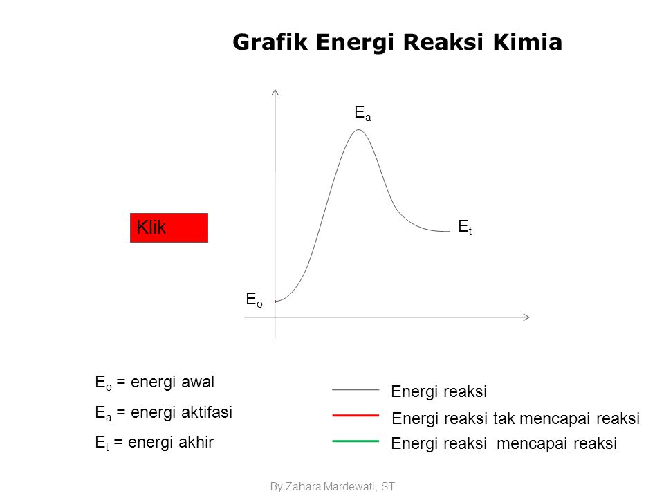 Standar kompetensi 3 memahami kinetika reaksi kesetimbangan kimia grafik energi reaksi kimia ccuart Image collections