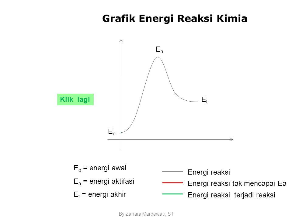 Grafik Energi Reaksi Kimia