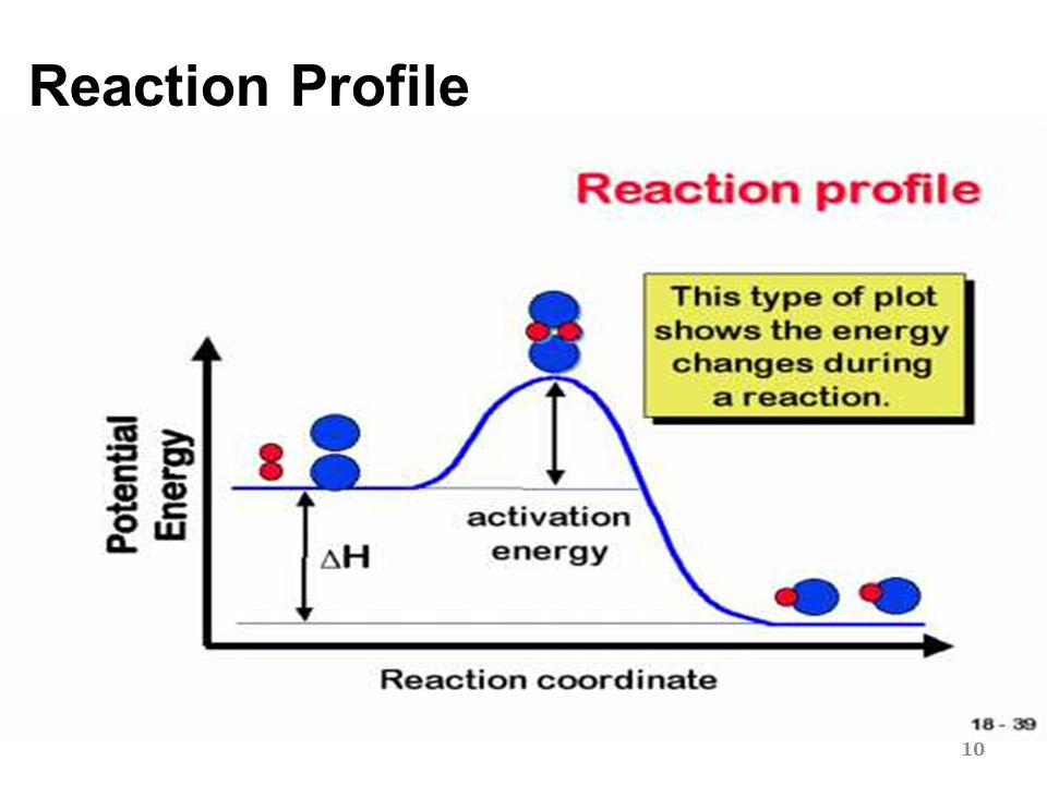 Reaction Profile