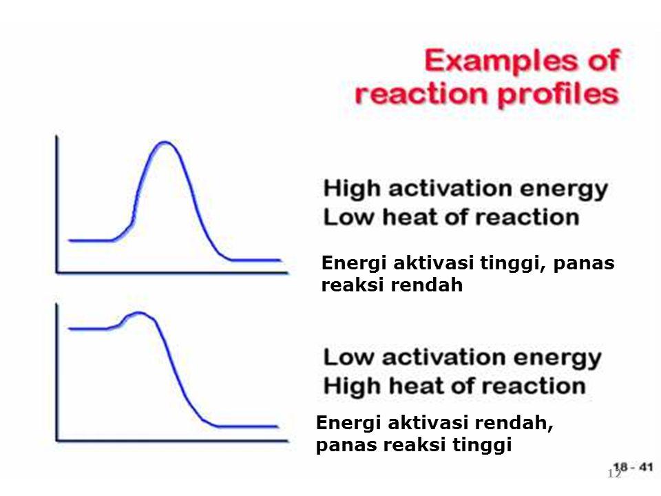 Energi aktivasi tinggi, panas reaksi rendah