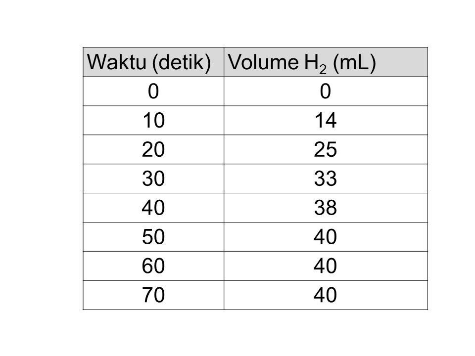 Waktu (detik) Volume H2 (mL) 10 14 20 25 30 33 40 38 50 60 70