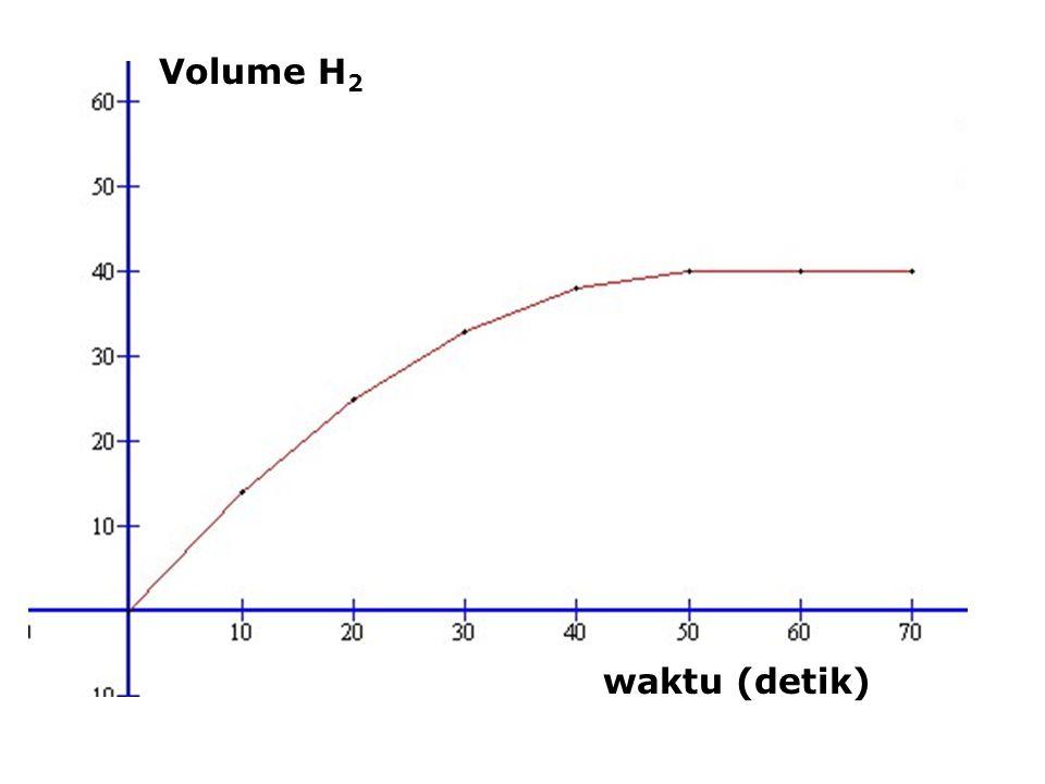 Volume H2 waktu (detik)