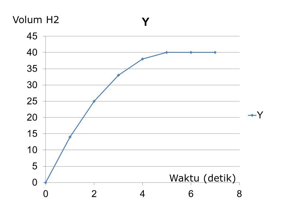 Volum H2 Waktu (detik)