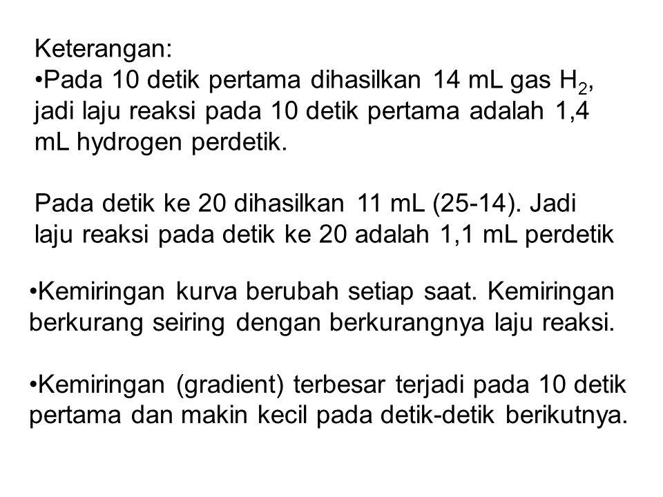Keterangan: Pada 10 detik pertama dihasilkan 14 mL gas H2, jadi laju reaksi pada 10 detik pertama adalah 1,4 mL hydrogen perdetik.