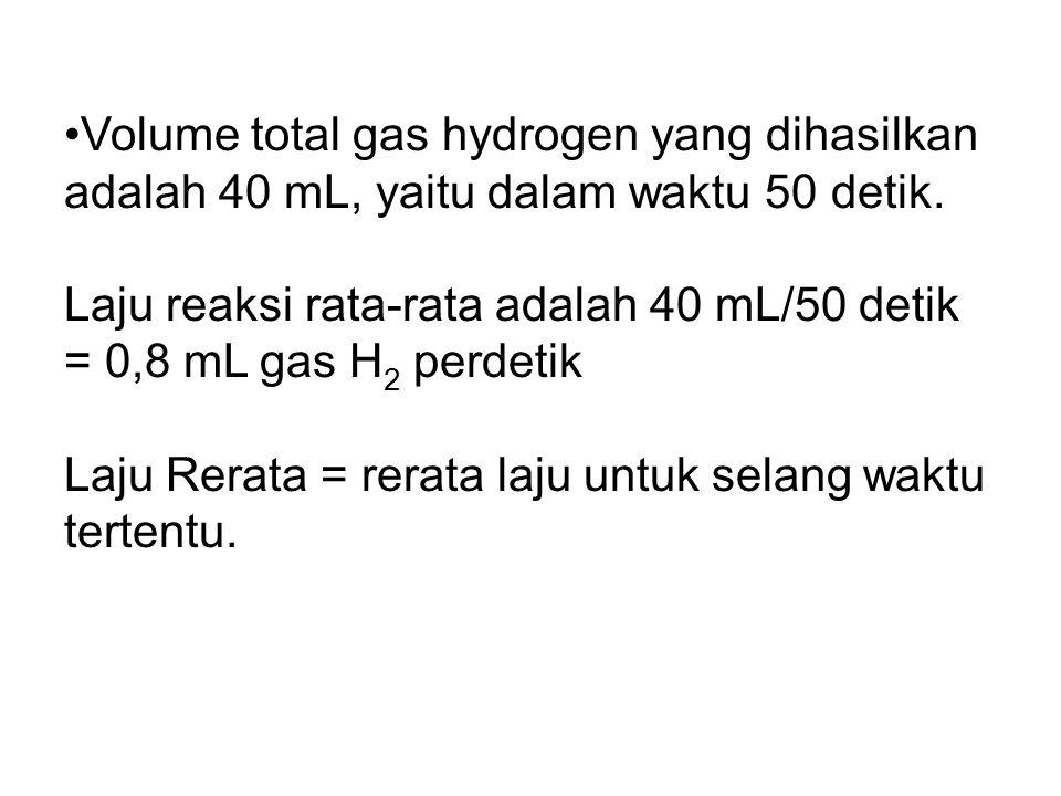 Volume total gas hydrogen yang dihasilkan adalah 40 mL, yaitu dalam waktu 50 detik.