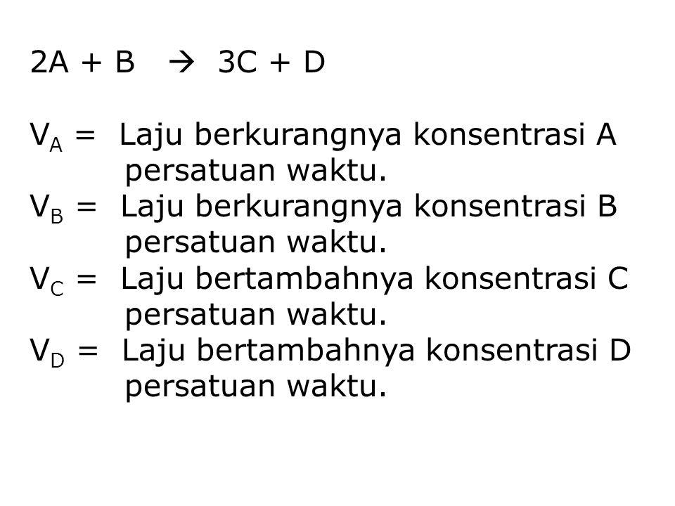 2A + B  3C + D VA = Laju berkurangnya konsentrasi A. persatuan waktu. VB = Laju berkurangnya konsentrasi B.