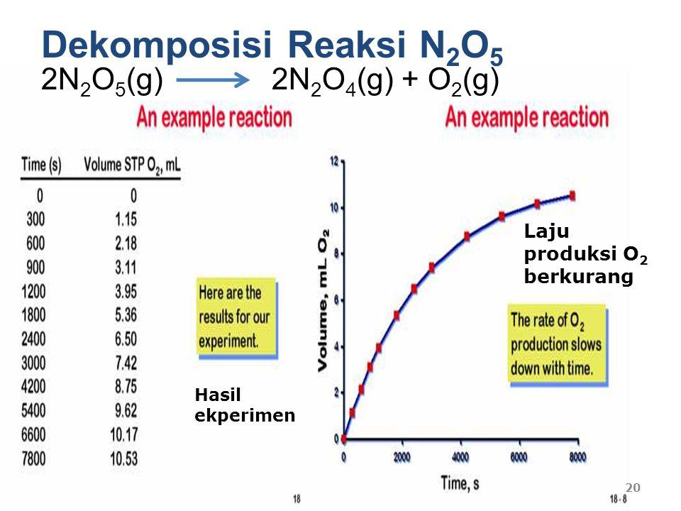 Dekomposisi Reaksi N2O5 2N2O5(g) 2N2O4(g) + O2(g)
