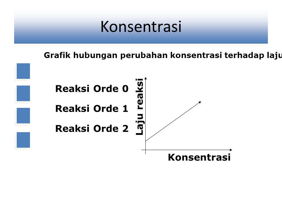 Konsentrasi Reaksi Orde 0 Laju reaksi Reaksi Orde 1 Reaksi Orde 2