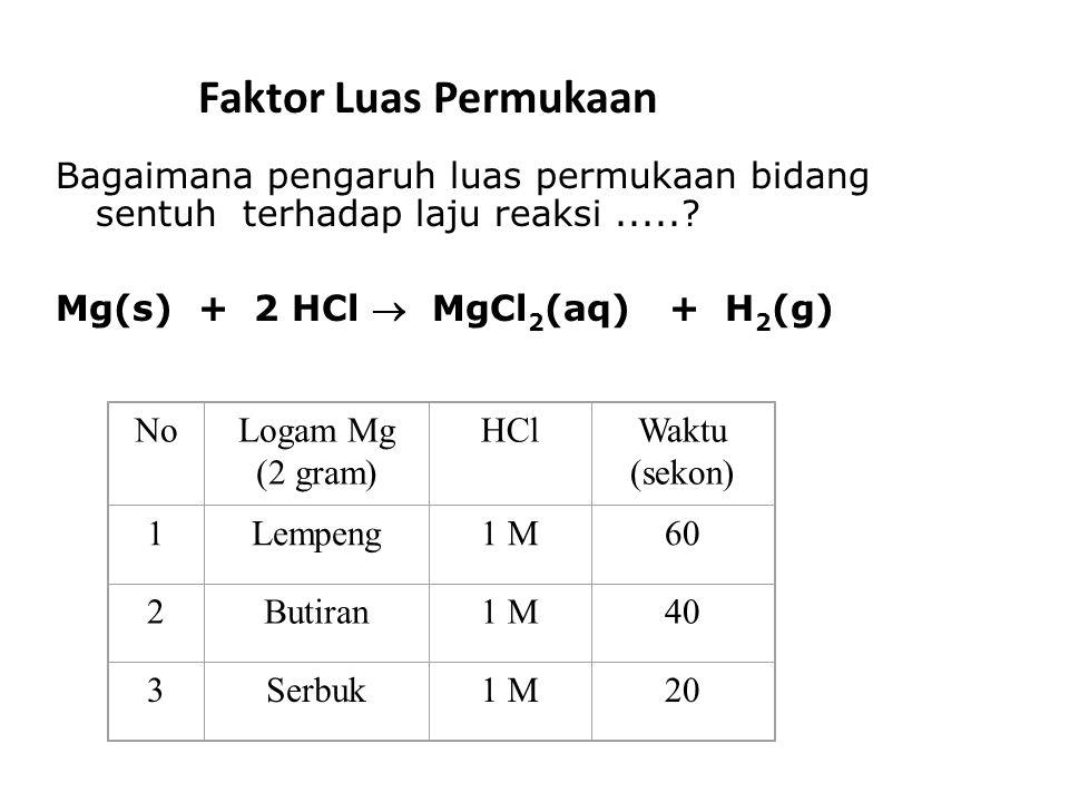 Faktor Luas Permukaan Bagaimana pengaruh luas permukaan bidang sentuh terhadap laju reaksi ..... Mg(s) + 2 HCl  MgCl2(aq) + H2(g)
