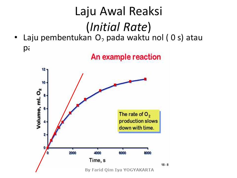 Laju Awal Reaksi (Initial Rate)