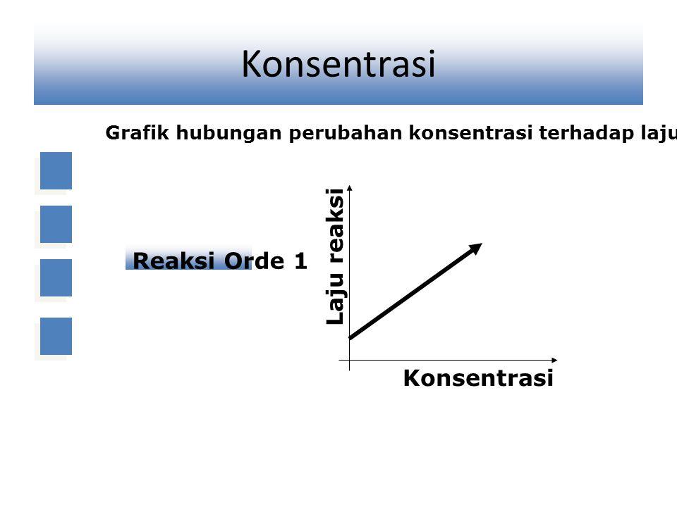 Konsentrasi Laju reaksi Reaksi Orde 1 Konsentrasi
