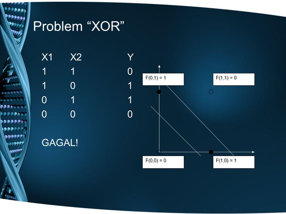 Problem XOR X1 X2 Y 1 1 0 1 0 1 0 1 1 0 0 0 GAGAL! F(1,1) = 0