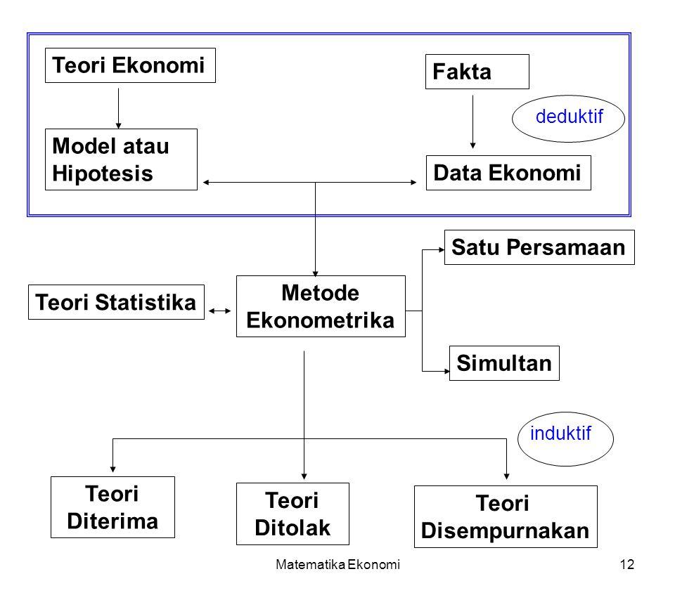Metode Ekonometrika Teori Diterima Teori Ditolak Teori Disempurnakan