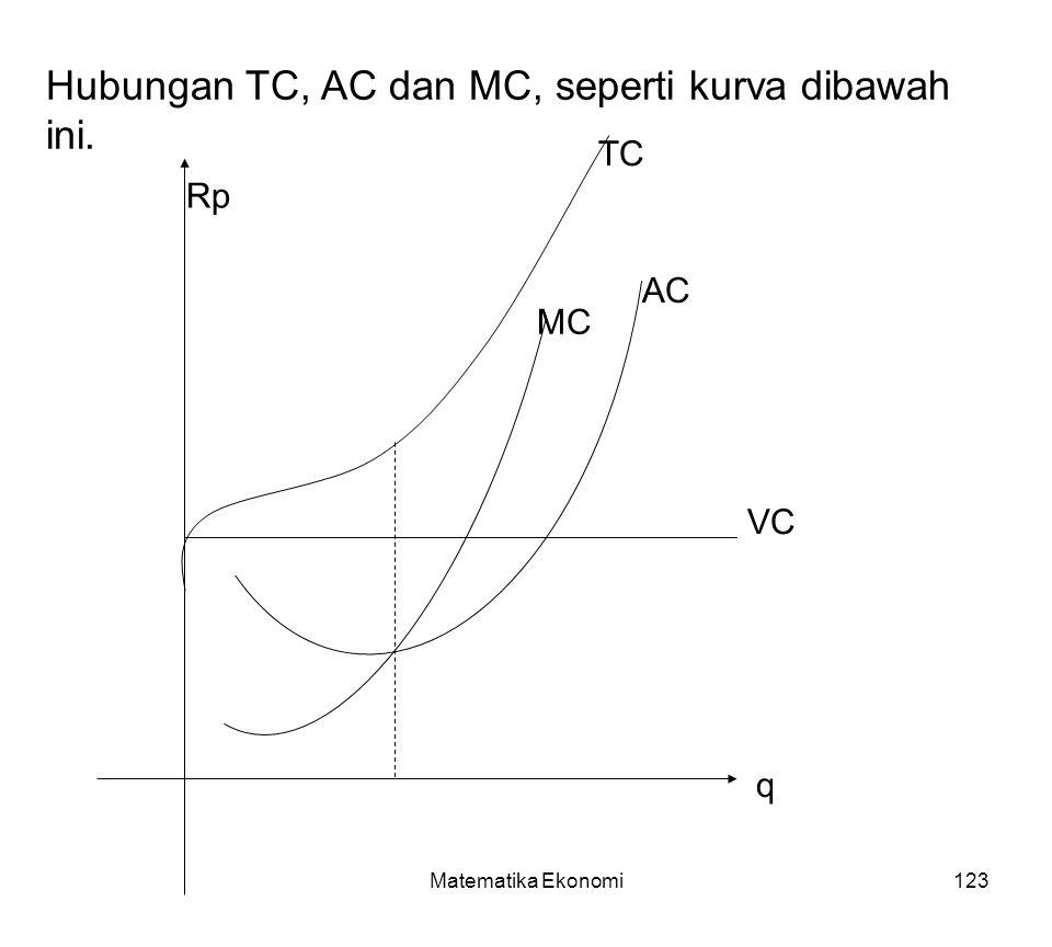 Hubungan TC, AC dan MC, seperti kurva dibawah ini.