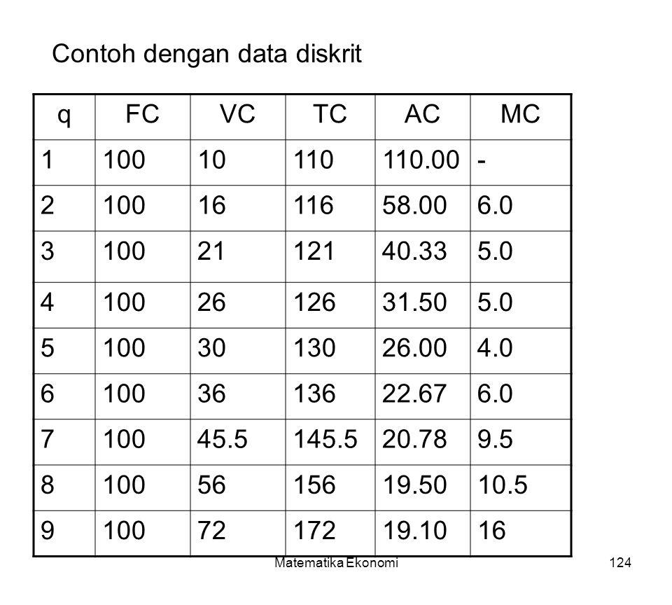 Contoh dengan data diskrit q FC VC TC AC MC 1 100 10 110 110.00 - 2 16