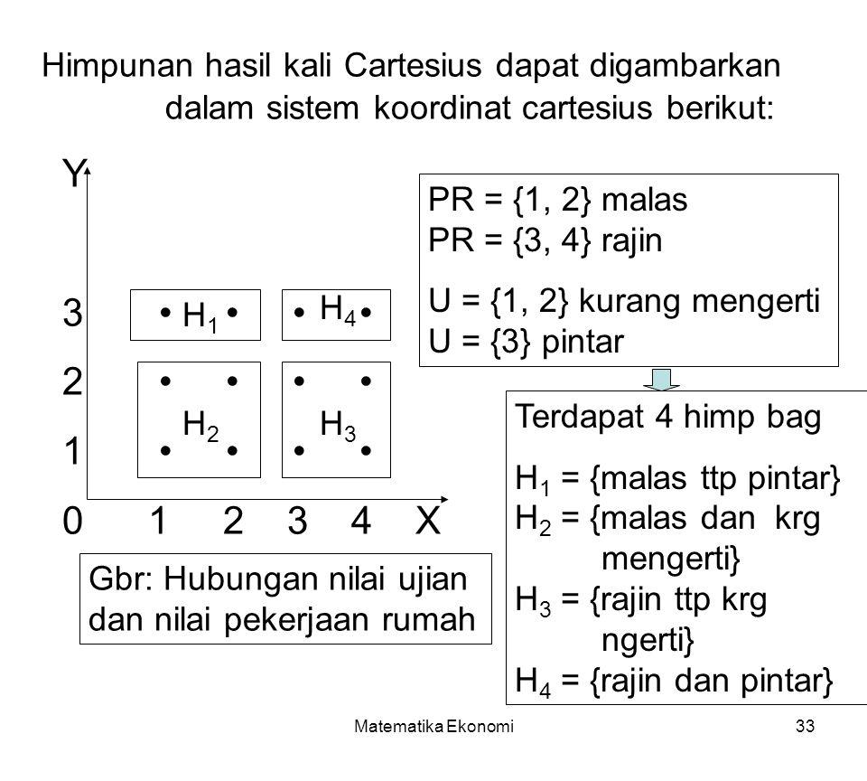 Himpunan hasil kali Cartesius dapat digambarkan dalam sistem koordinat cartesius berikut: