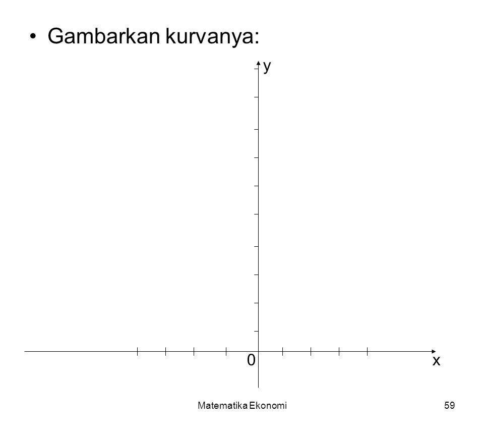 Gambarkan kurvanya: y x Matematika Ekonomi