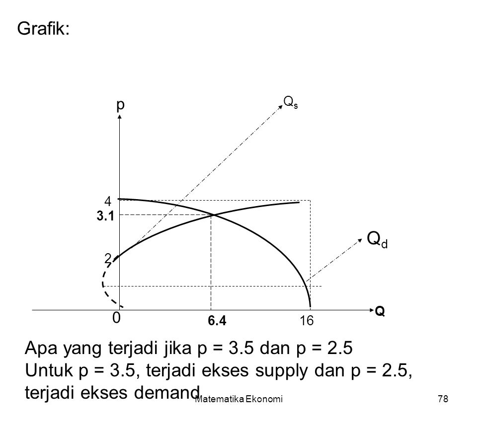 Apa yang terjadi jika p = 3.5 dan p = 2.5