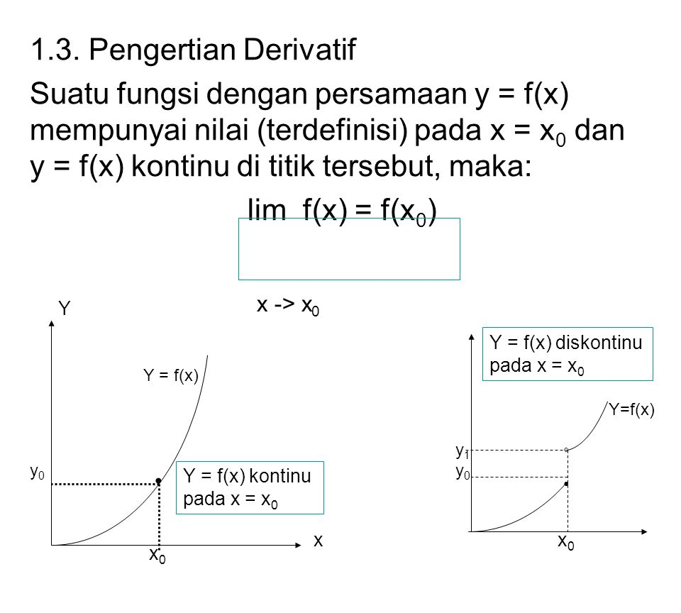 1.3. Pengertian Derivatif