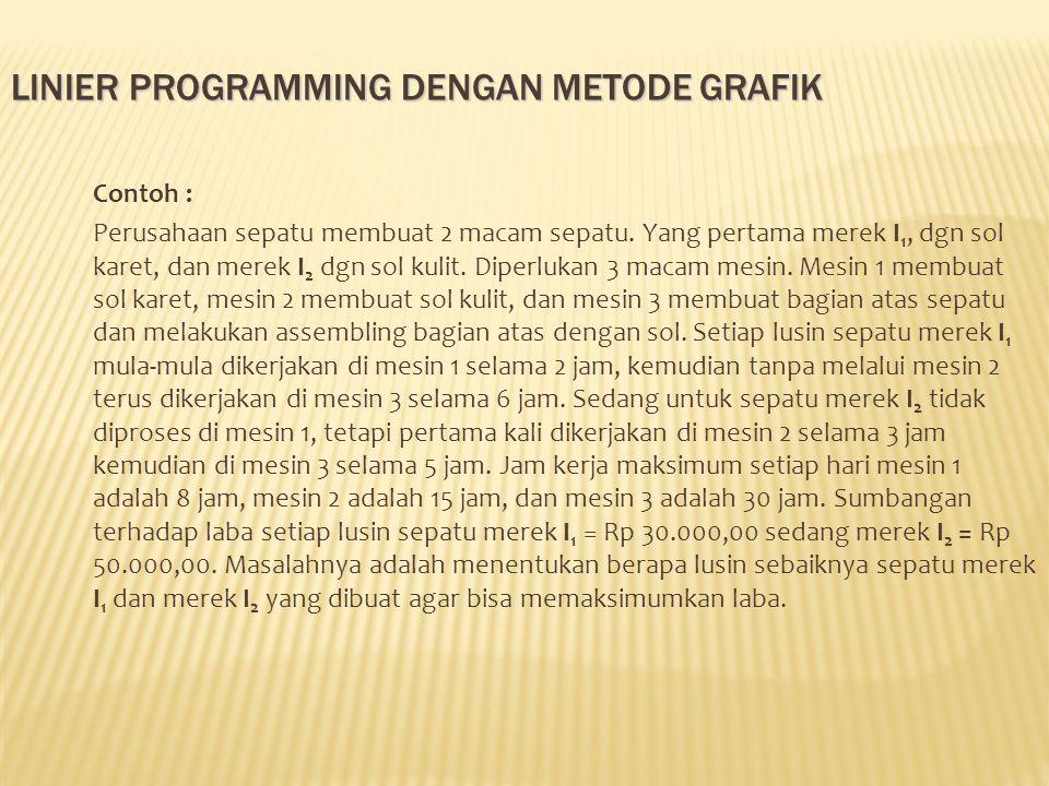 linier PROGRAMMING DENGAN METODE GRAFIK