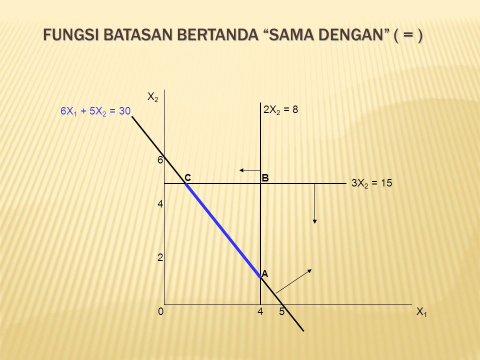Fungsi batasan bertanda sama dengan ( = )
