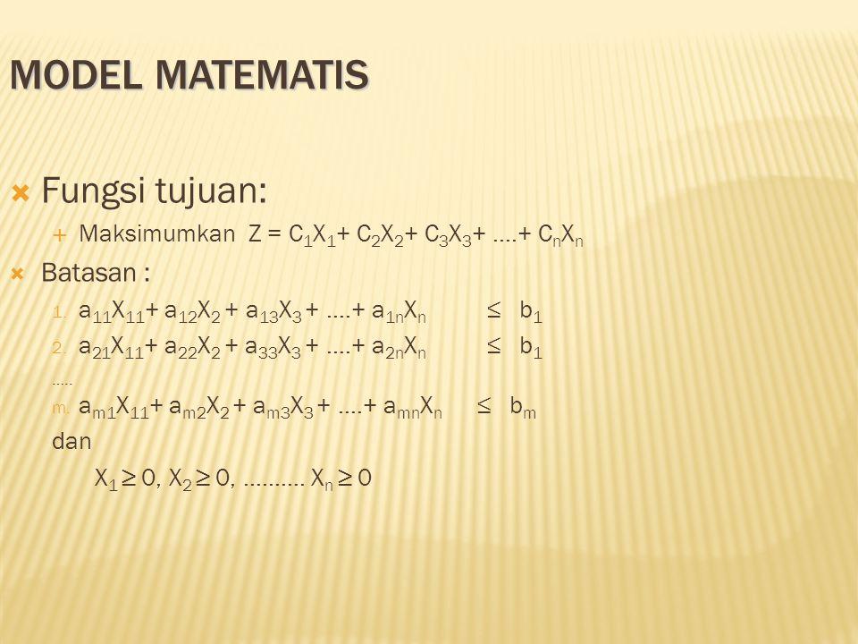 Model Matematis Fungsi tujuan: Batasan :