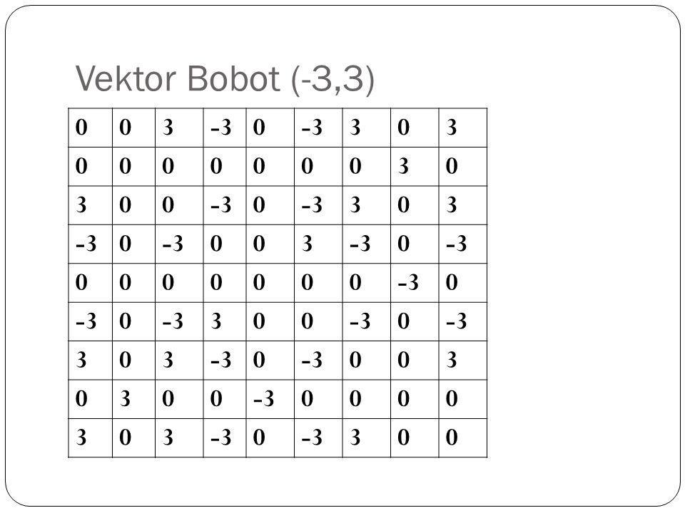 Vektor Bobot (-3,3) 3 -3