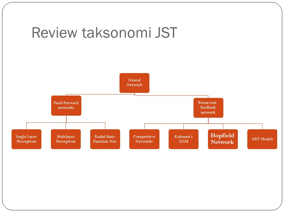 Review taksonomi JST Hopfield Network Neural Network