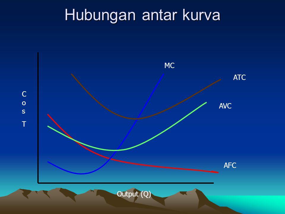 Hubungan antar kurva MC ATC Cos T AVC AFC Output (Q)