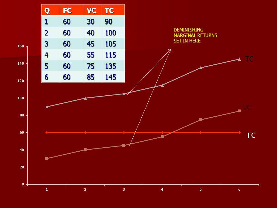 Q FC. VC. TC. 1. 60. 30. 90. 2. 40. 100. 3. 45. 105. 4. 55. 115. 5. 75. 135. 6. 85.