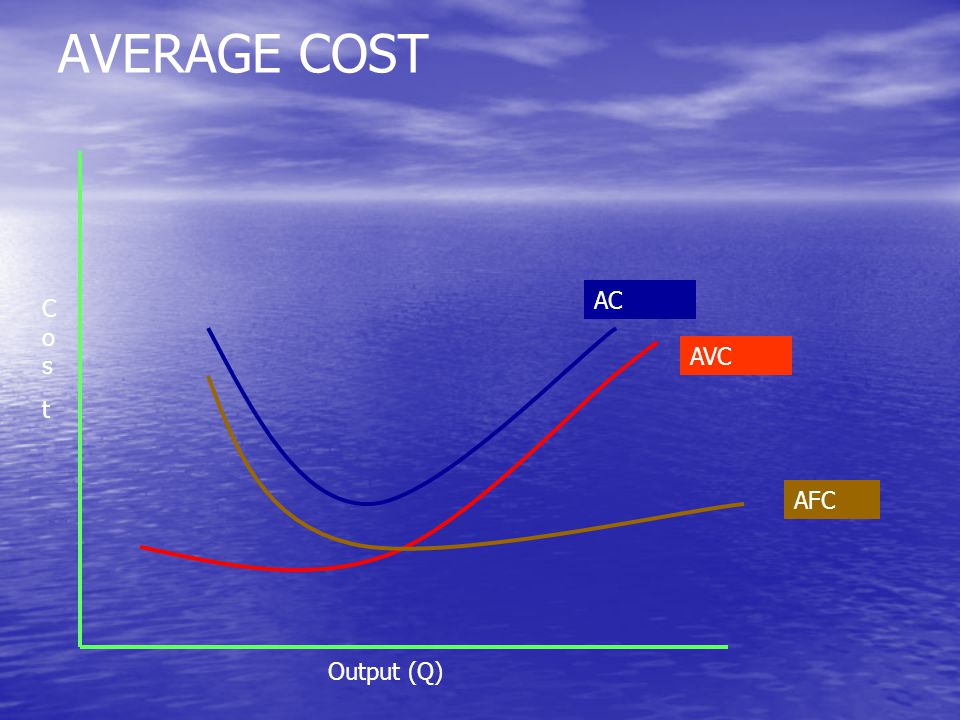AVERAGE COST AC Cos t AVC AFC Output (Q)
