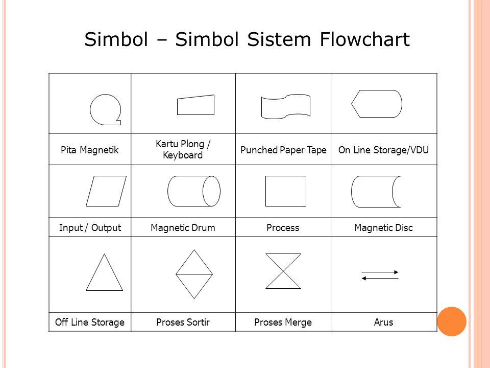 Simbol – Simbol Sistem Flowchart