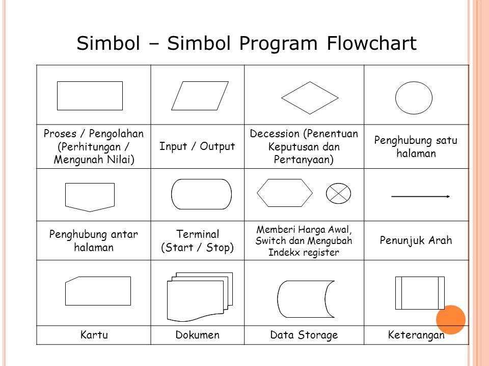 Simbol – Simbol Program Flowchart