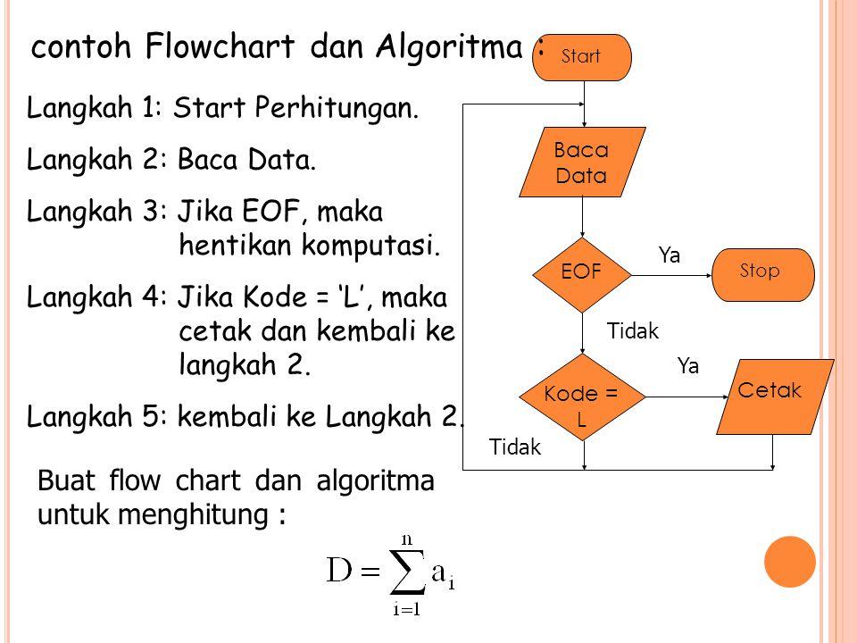 contoh Flowchart dan Algoritma :