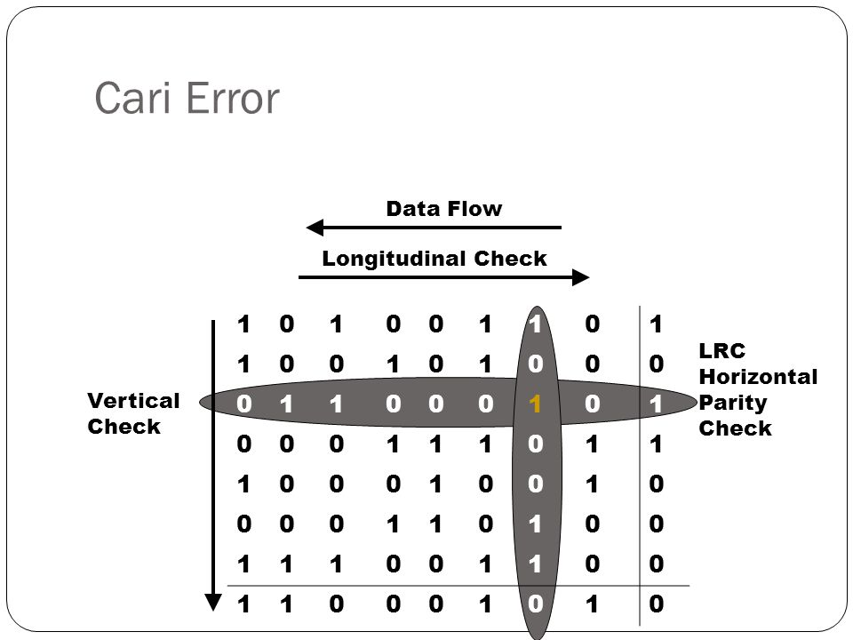 Cari Error 1 Data Flow Longitudinal Check LRC Horizontal Parity Check