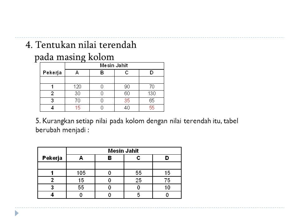 4. Tentukan nilai terendah pada masing kolom