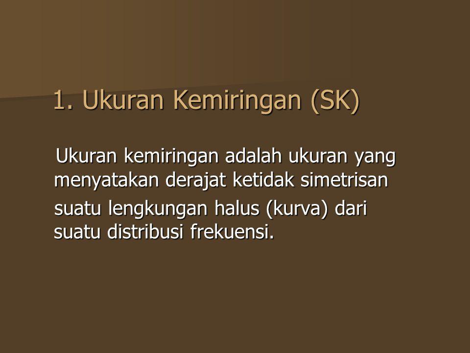 1. Ukuran Kemiringan (SK)