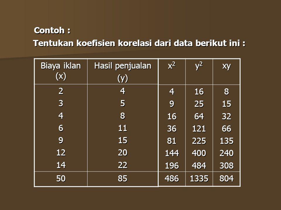 Contoh : Tentukan koefisien korelasi dari data berikut ini :