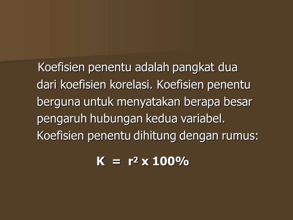 Koefisien penentu adalah pangkat dua