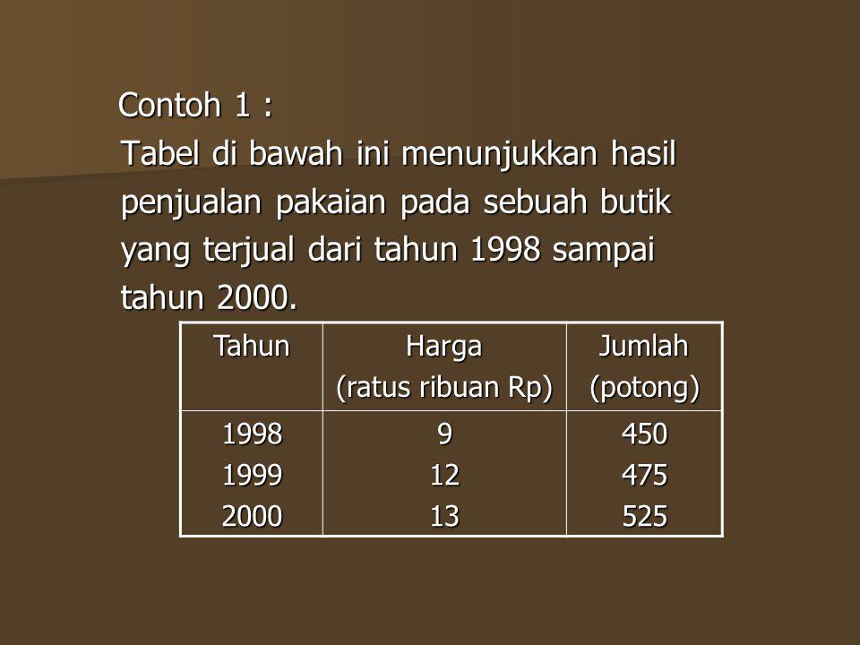 Tabel di bawah ini menunjukkan hasil