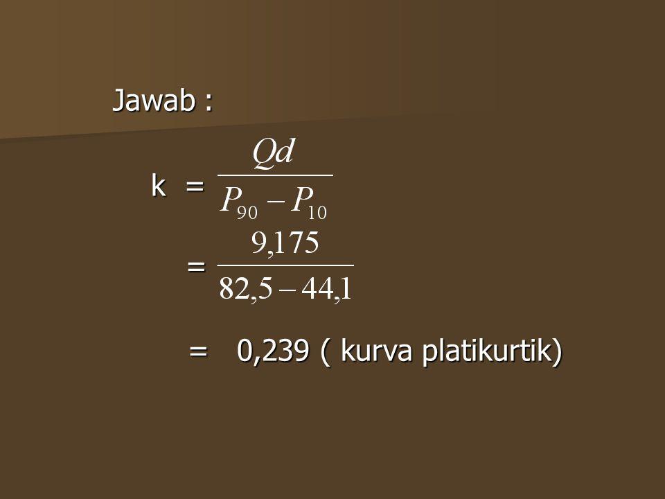 Jawab : k = = = 0,239 ( kurva platikurtik)