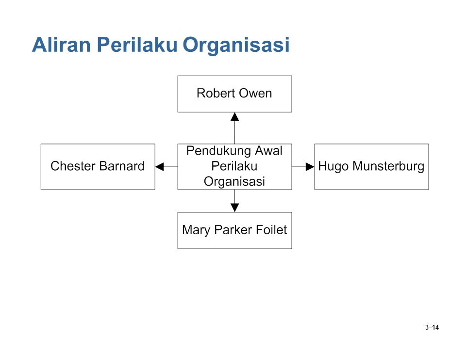 Aliran Perilaku Organisasi