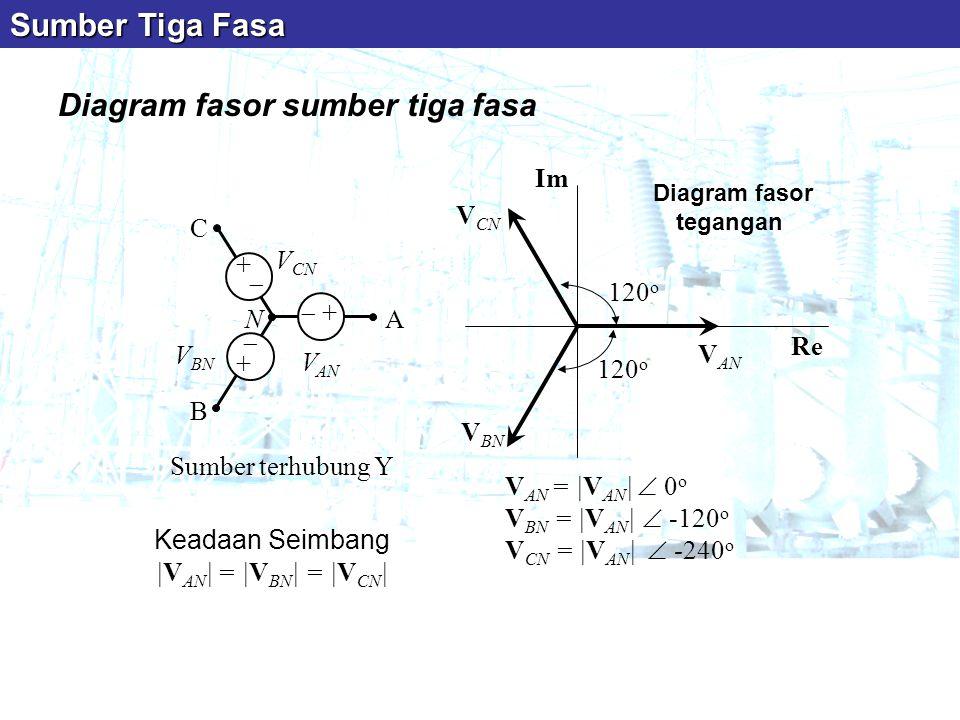 Diagram fasor tegangan